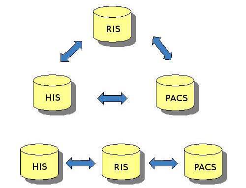 RIS/PACS to the Cloud